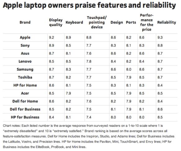 Apple tops in survey